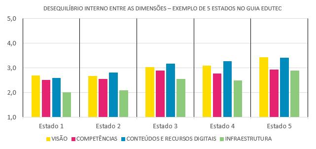 Resultados guia EduTec gráfico