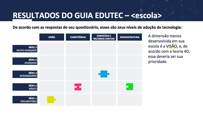 Resultados guia EduTec tabela